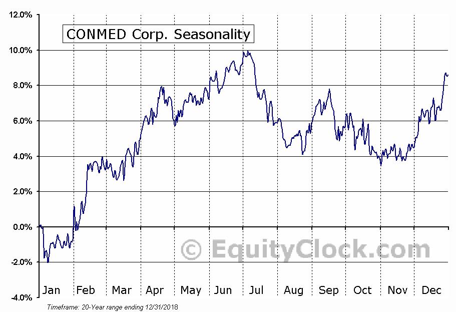 CONMED Corp. (NASD:CNMD) Seasonal Chart