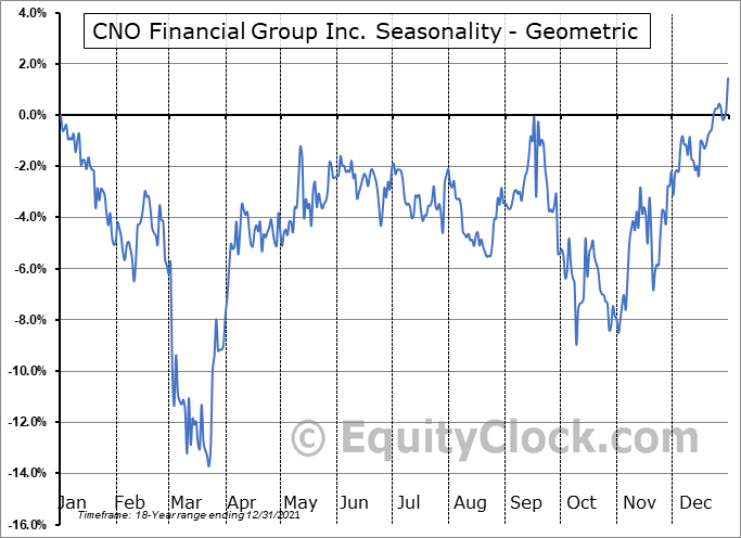 CNO Financial Group Inc. (NYSE:CNO) Seasonality