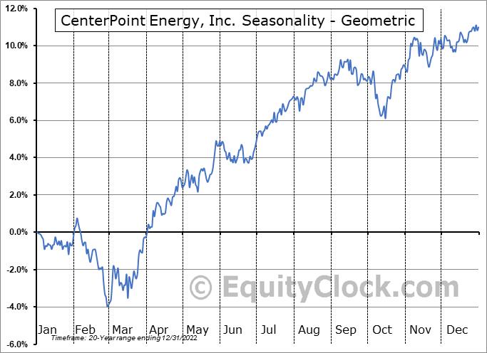 CenterPoint Energy, Inc. (NYSE:CNP) Seasonality