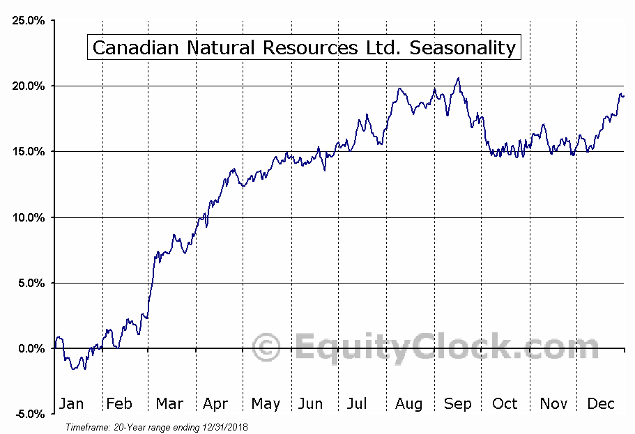 Canadian Natural Resources Limited  (TSE:CNQ) Seasonal Chart