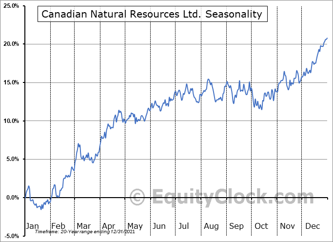 Canadian Natural Resources Ltd. (TSE:CNQ.TO) Seasonal Chart