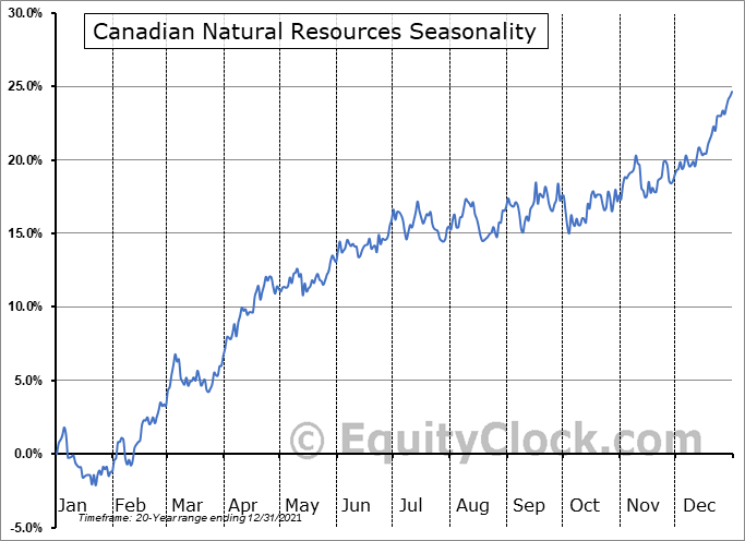 Canadian Natural Resources (NYSE:CNQ) Seasonal Chart