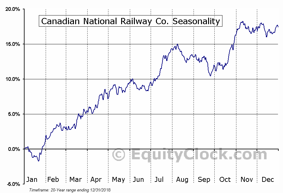 Canadian National Railway Company  (TSE:CNR) Seasonal Chart