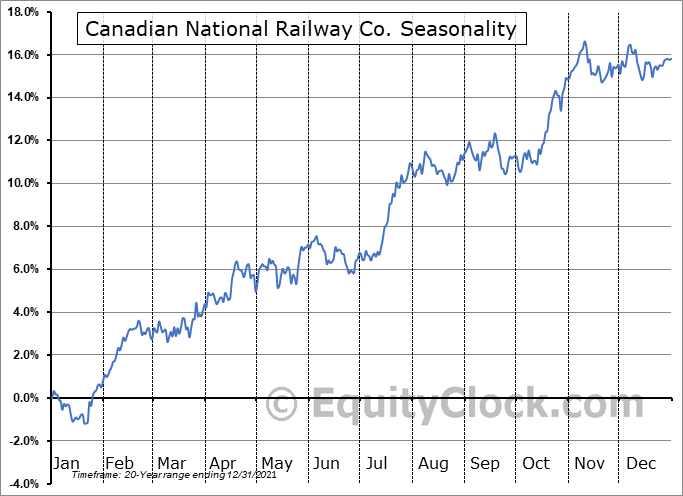 Canadian National Railway Co. (TSE:CNR.TO) Seasonal Chart