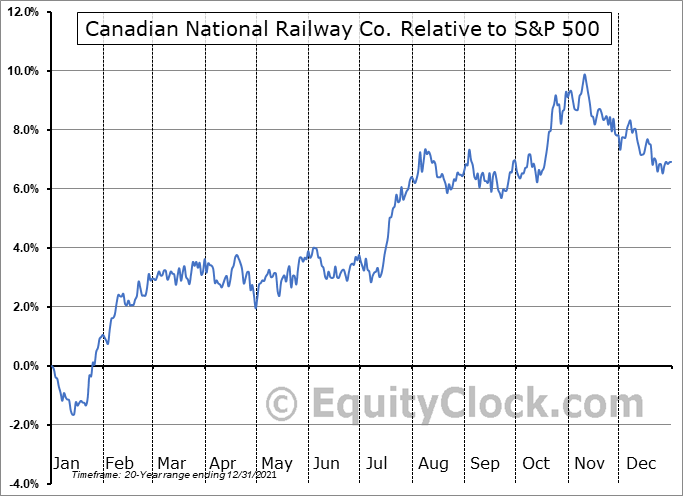 CNR.TO Relative to the S&P 500