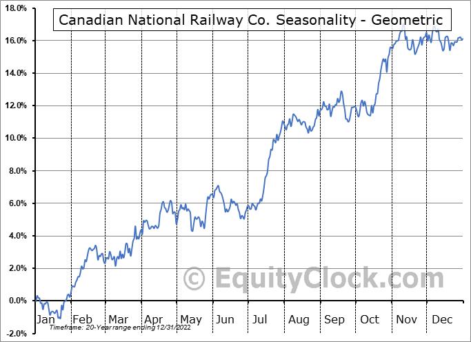 Canadian National Railway Co. (TSE:CNR.TO) Seasonality