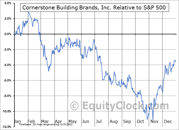 CNR Relative to the S&P 500