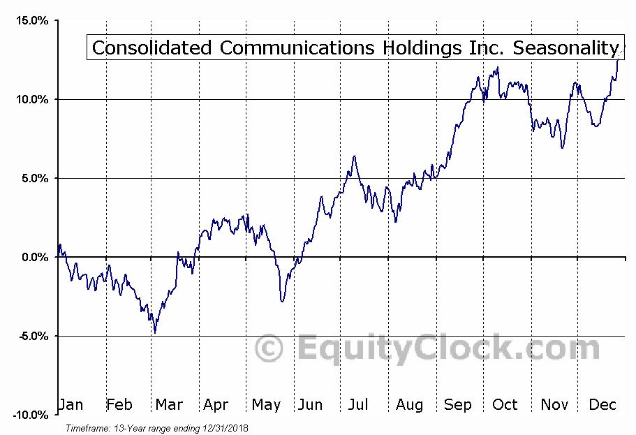 Consolidated Communications (NASD:CNSL) Seasonal Chart