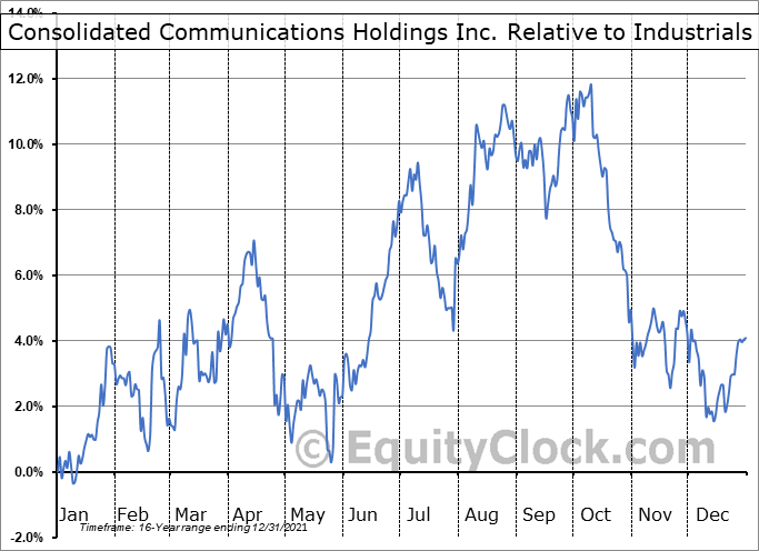 CNSL Relative to the Sector