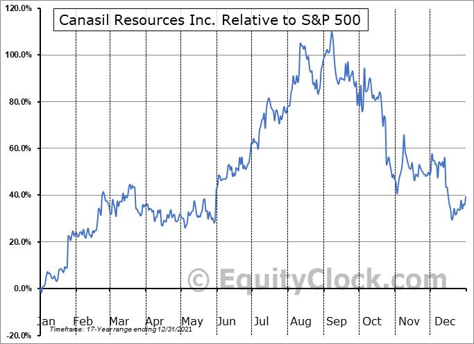CNSUF Relative to the S&P 500