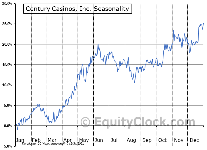 Century Casinos, Inc. Seasonal Chart