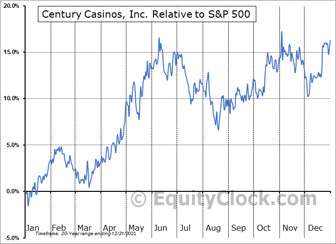 CNTY Relative to the S&P 500