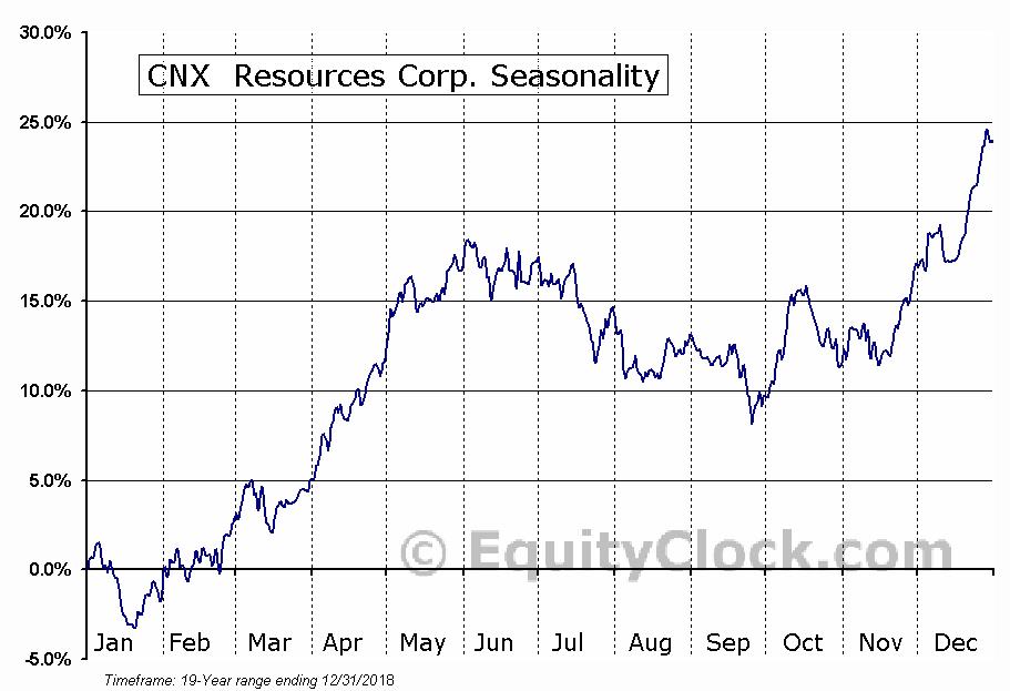 CONSOL Energy Inc.  (NYSE:CNX) Seasonal Chart