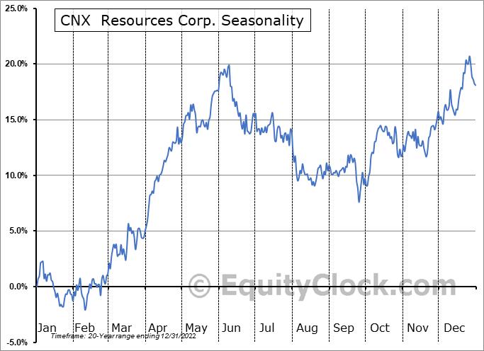 CNX  Resources Corp. (NYSE:CNX) Seasonal Chart