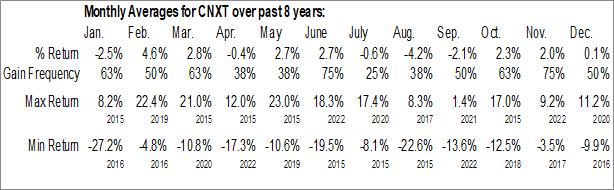 Monthly Seasonal VanEck Vectors China AMC SME-ChiNext ETF (AMEX:CNXT)