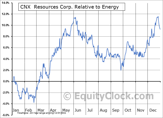 CNX Relative to the Sector