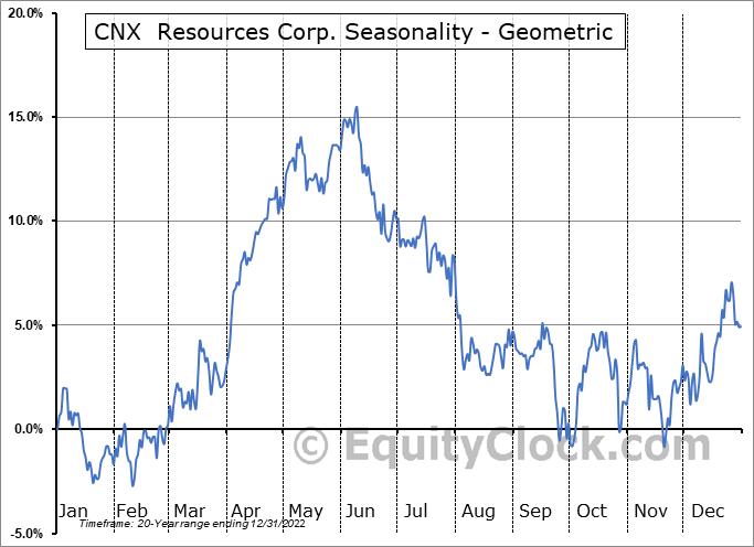 CNX  Resources Corp. (NYSE:CNX) Seasonality