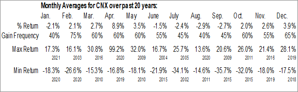 Monthly Seasonal CNX  Resources Corp. (NYSE:CNX)