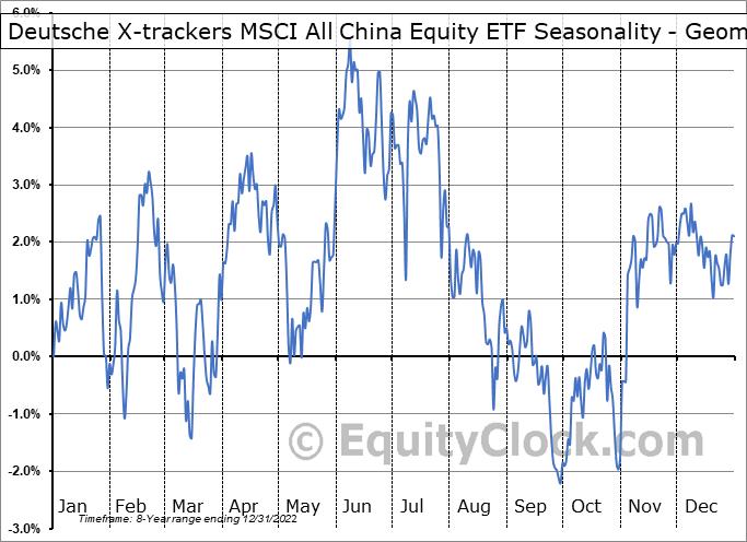 Deutsche X-trackers MSCI All China Equity ETF (AMEX:CN) Seasonality