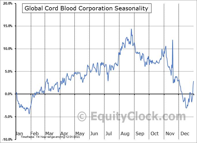 Global Cord Blood Corporation Seasonal Chart