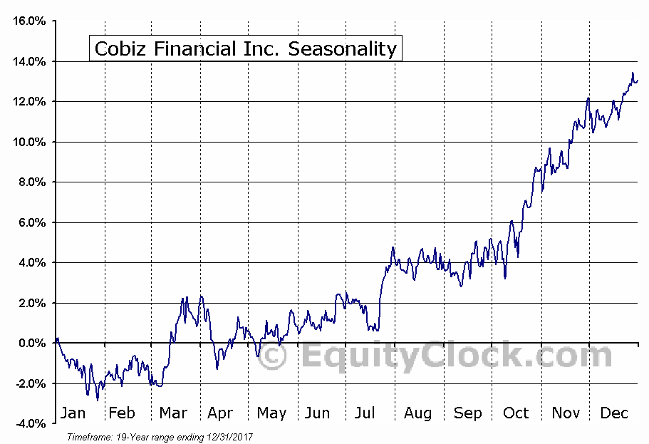 Cobiz Financial Inc. (NASD:COBZ) Seasonal Chart