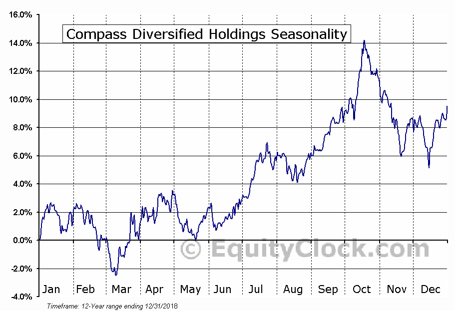 Compass Diversified Holdings (NYSE:CODI) Seasonal Chart