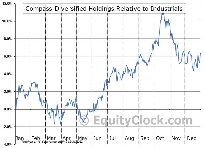 CODI Relative to the Sector