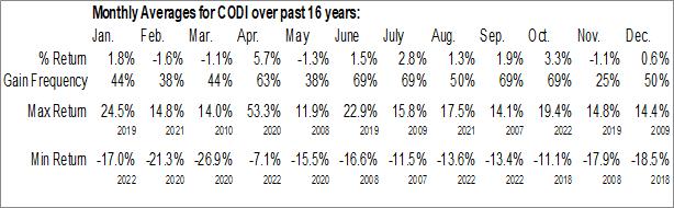 Monthly Seasonal Compass Diversified Holdings (NYSE:CODI)