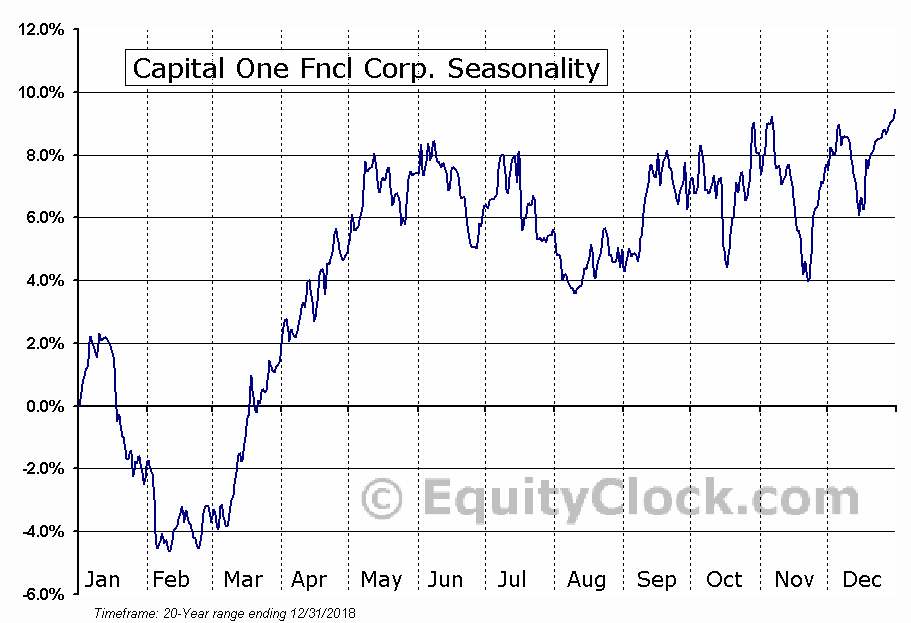 Capital One Fncl Corp. (NYSE:COF) Seasonal Chart