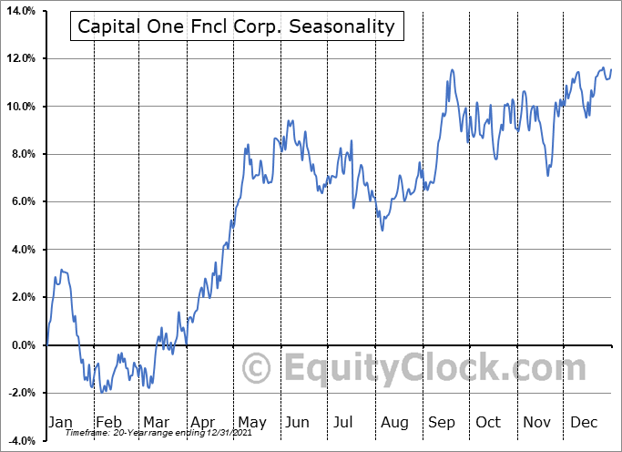 Capital One Fncl Corp. (NYSE:COF) Seasonal Chart