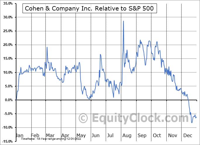 COHN Relative to the S&P 500