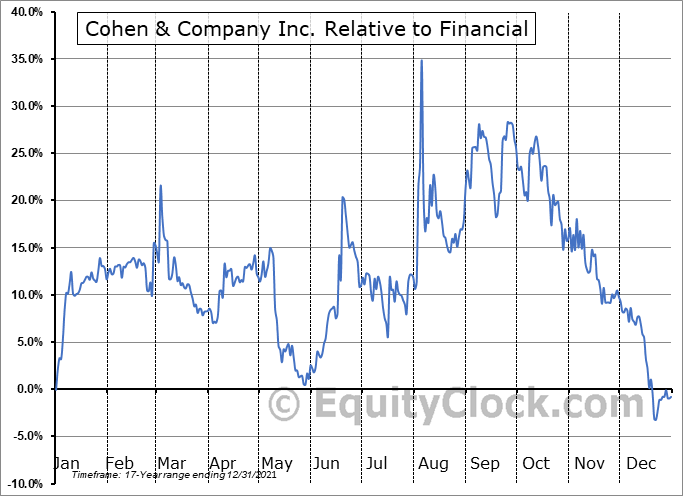 COHN Relative to the Sector
