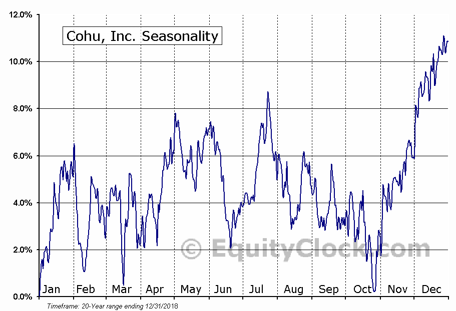 Cohu, Inc. (NASD:COHU) Seasonal Chart
