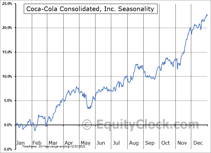 Coca-Cola Consolidated, Inc. Seasonal Chart