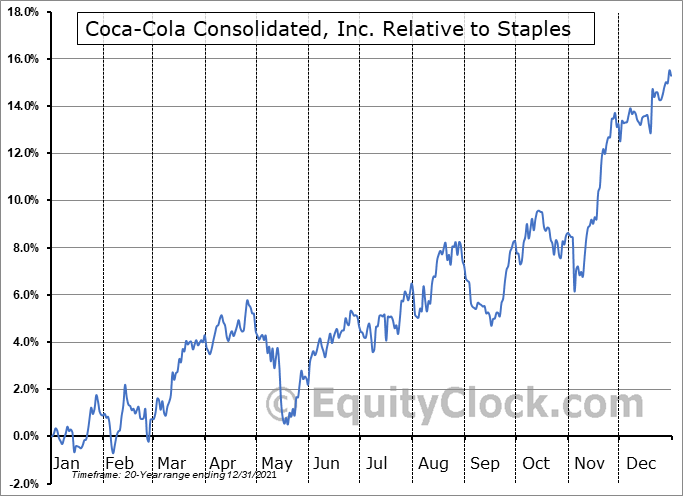 COKE Relative to the Sector
