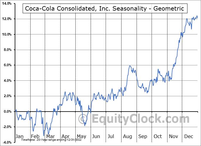 Coca-Cola Consolidated, Inc. (NASD:COKE) Seasonality