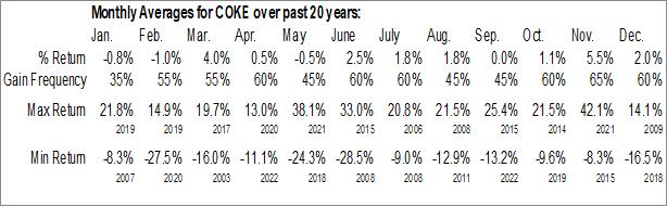 Monthly Seasonal Coca-Cola Consolidated, Inc. (NASD:COKE)