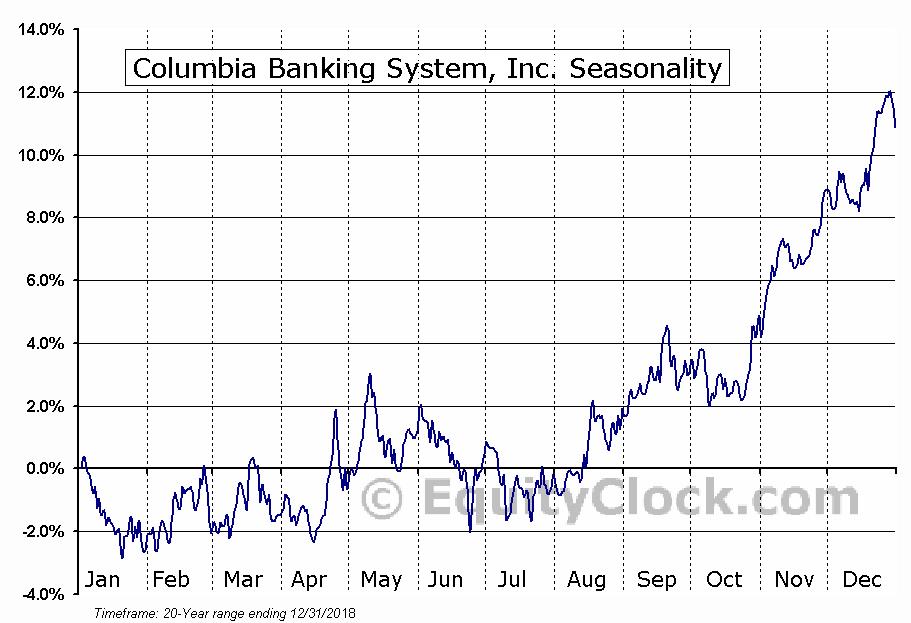 Columbia Banking System, Inc. (NASD:COLB) Seasonal Chart