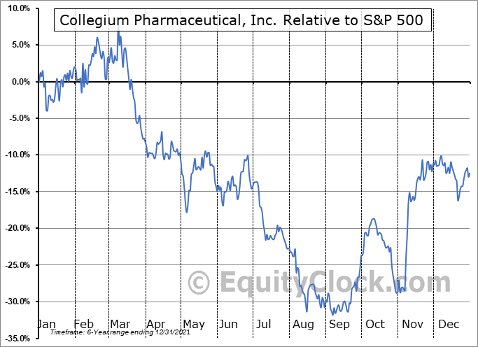COLL Relative to the S&P 500