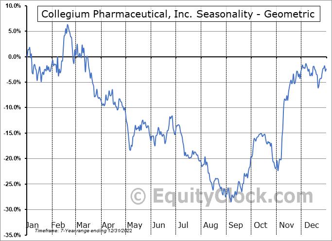 Collegium Pharmaceutical, Inc. (NASD:COLL) Seasonality
