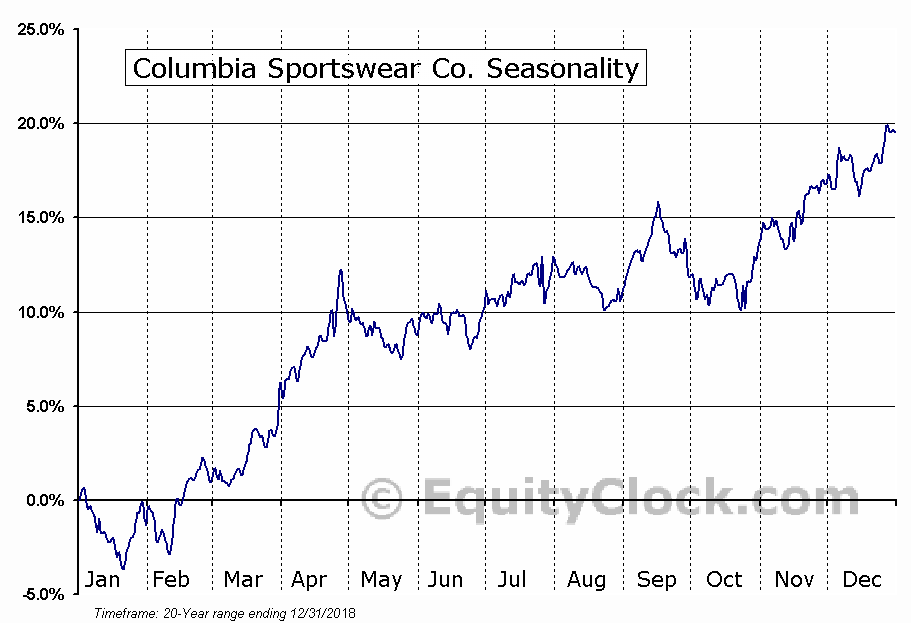 Columbia Sportswear Co. (NASD:COLM) Seasonal Chart