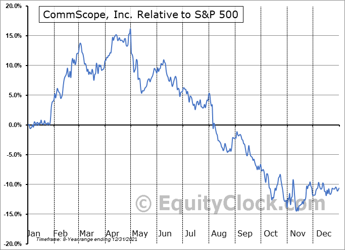 COMM Relative to the S&P 500