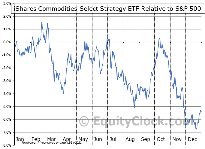 COMT Relative to the S&P 500