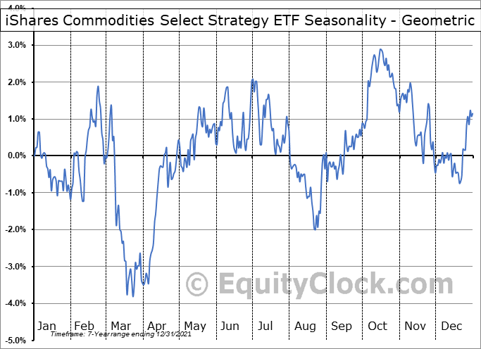 iShares Commodities Select Strategy ETF (NASD:COMT) Seasonality
