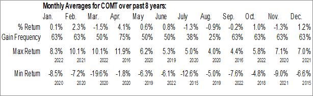 Monthly Seasonal iShares Commodities Select Strategy ETF (NASD:COMT)