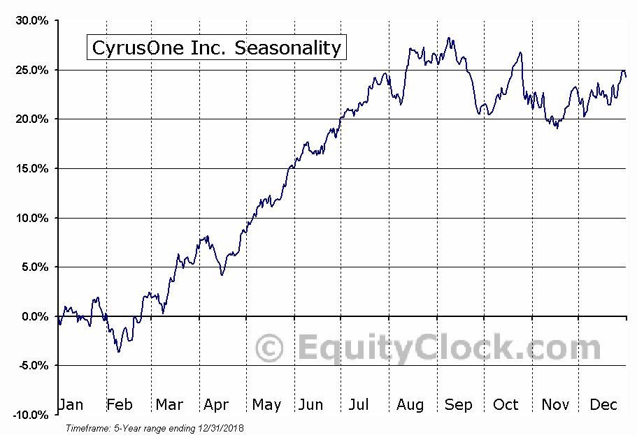 CyrusOne Inc. (NASD:CONE) Seasonal Chart