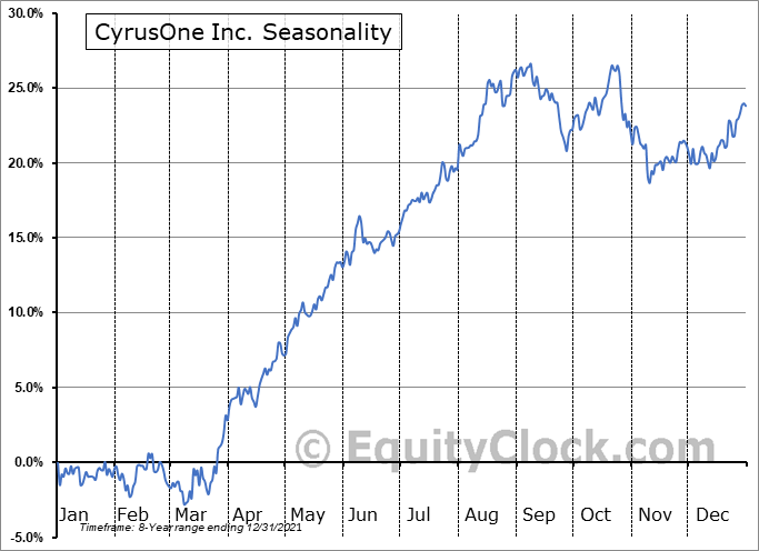 CyrusOne Inc Seasonal Chart