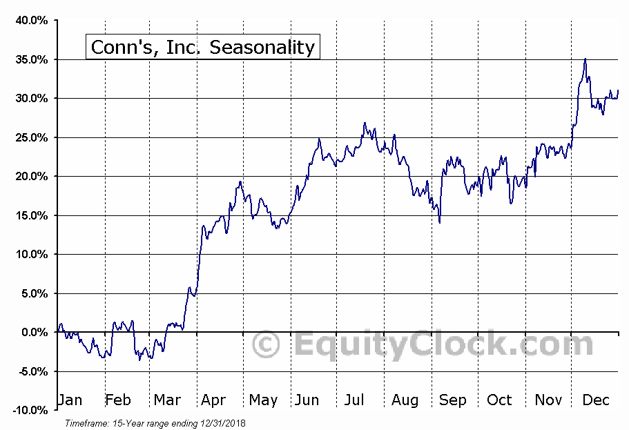 Conn's, Inc. (NASD:CONN) Seasonal Chart