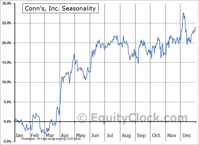 Conn's, Inc. (NASD:CONN) Seasonal Chart