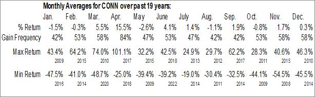 Monthly Seasonal Conn's, Inc. (NASD:CONN)